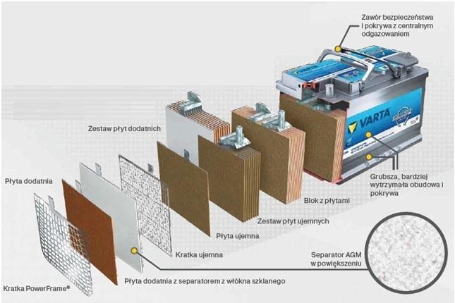 Budowa akumulatora AGM